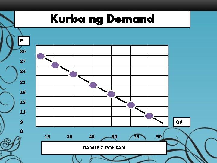 Kurba ng Demand P 30 27 24 21 18 15 12 9 0 Qd