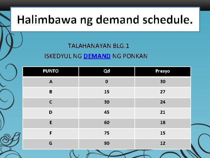 Halimbawa ng demand schedule. TALAHANAYAN BLG. 1 ISKEDYUL NG DEMAND NG PONKAN PUNTO Qd