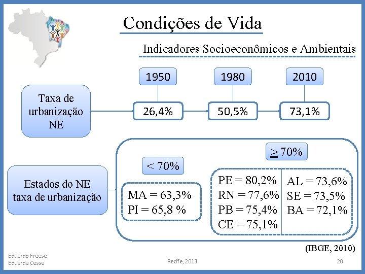 Condições de Vida Indicadores Socioeconômicos e Ambientais Taxa de urbanização NE 1950 1980 2010