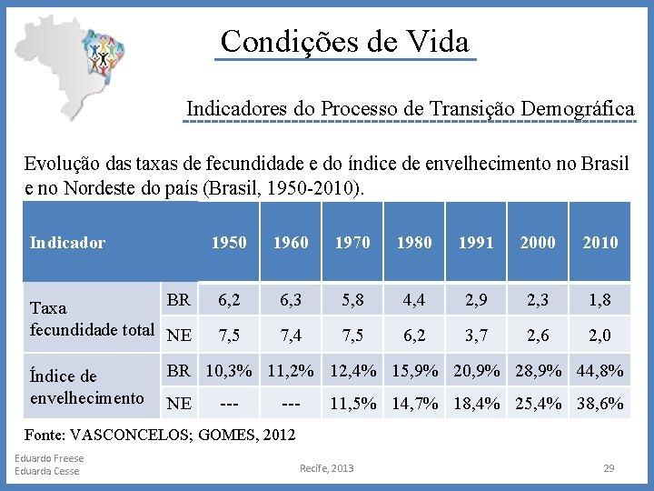 Condições de Vida Indicadores do Processo de Transição Demográfica Evolução das taxas de fecundidade