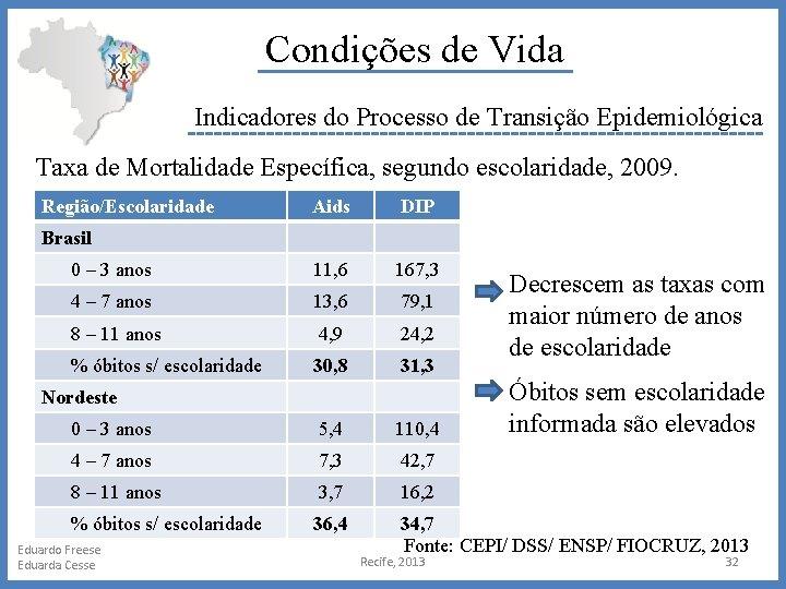 Condições de Vida Indicadores do Processo de Transição Epidemiológica Taxa de Mortalidade Específica, segundo