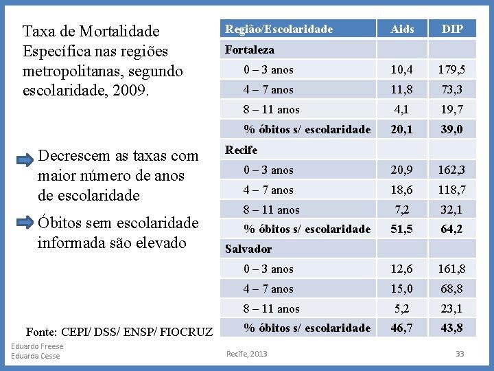 Taxa de Mortalidade Específica nas regiões metropolitanas, segundo escolaridade, 2009. Decrescem as taxas com