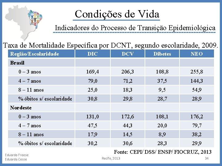 Condições de Vida Indicadores do Processo de Transição Epidemiológica Taxa de Mortalidade Específica por