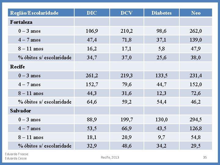 Região/Escolaridade DIC DCV Diabetes Neo 0 – 3 anos 106, 9 210, 2 98,