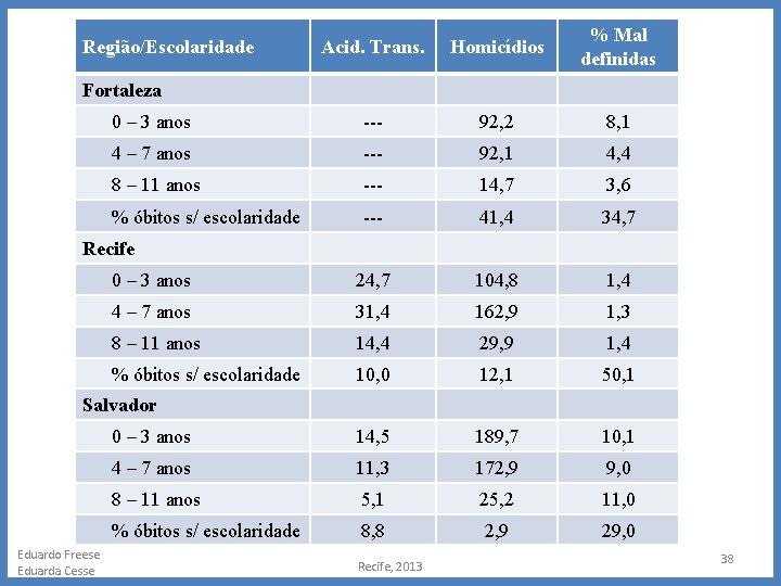 Acid. Trans. Homicídios % Mal definidas 0 – 3 anos --- 92, 2 8,