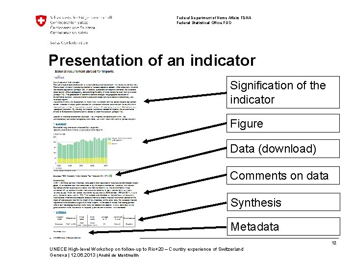 Federal Department of Home Affairs FDHA Federal Statistical Office FSO Presentation of an indicator