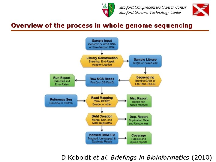 Stanford Comprehensive Cancer Center Stanford Genome Technology Center Overview of the process in whole
