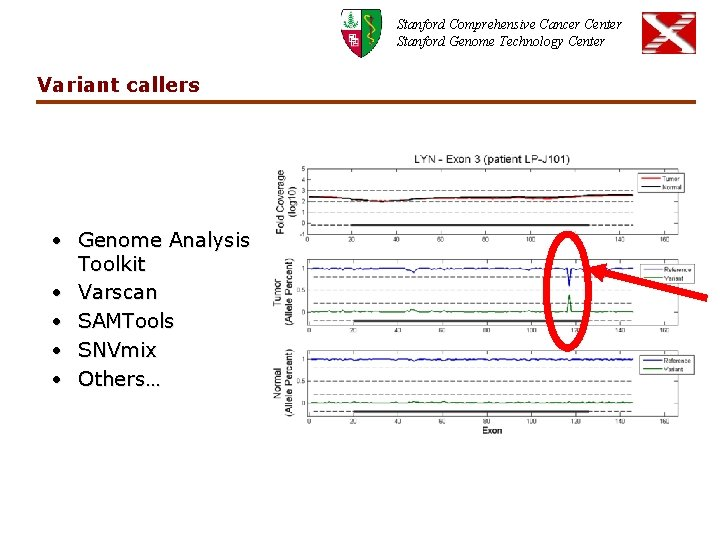 Stanford Comprehensive Cancer Center Stanford Genome Technology Center Variant callers • Genome Analysis Toolkit