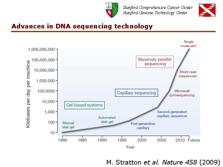 Stanford Comprehensive Cancer Center Stanford Genome Technology Center Advances in DNA sequencing technology M.