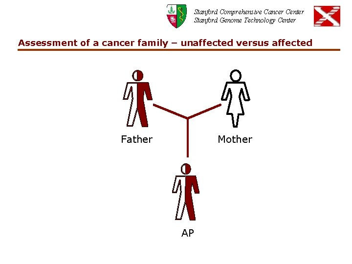 Stanford Comprehensive Cancer Center Stanford Genome Technology Center Assessment of a cancer family –