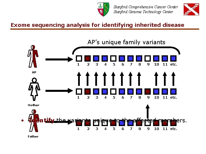 Stanford Comprehensive Cancer Center Stanford Genome Technology Center Exome sequencing analysis for identifying inherited