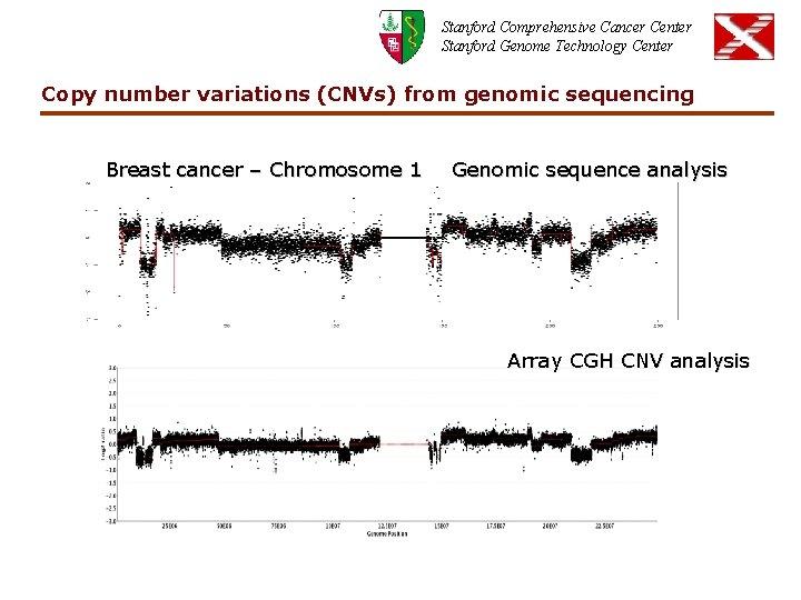 Stanford Comprehensive Cancer Center Stanford Genome Technology Center Copy number variations (CNVs) from genomic