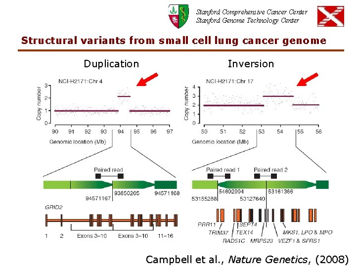 Stanford Comprehensive Cancer Center Stanford Genome Technology Center Structural variants from small cell lung