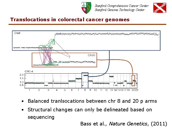 Stanford Comprehensive Cancer Center Stanford Genome Technology Center Translocations in colorectal cancer genomes •