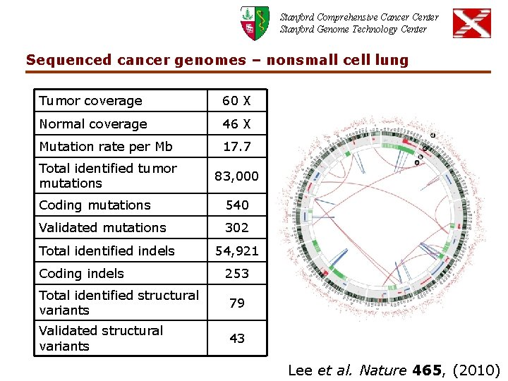 Stanford Comprehensive Cancer Center Stanford Genome Technology Center Sequenced cancer genomes – nonsmall cell