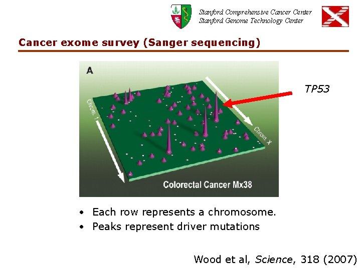 Stanford Comprehensive Cancer Center Stanford Genome Technology Center Cancer exome survey (Sanger sequencing) TP