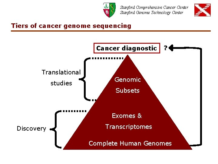 Stanford Comprehensive Cancer Center Stanford Genome Technology Center Tiers of cancer genome sequencing Cancer