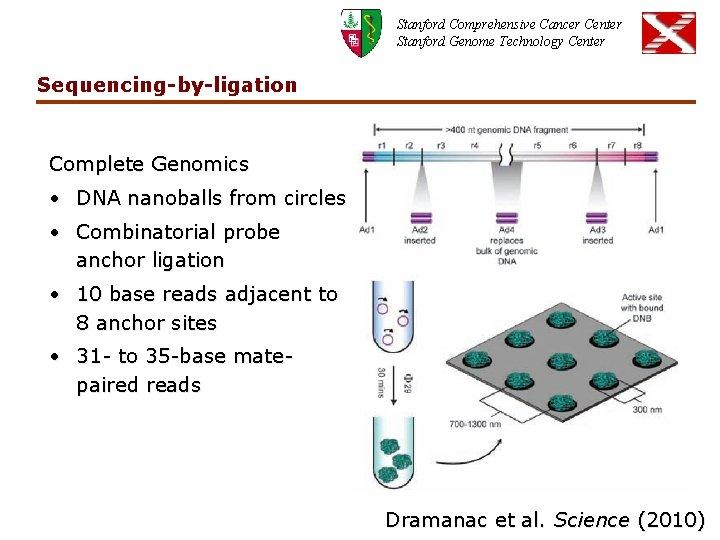 Stanford Comprehensive Cancer Center Stanford Genome Technology Center Sequencing-by-ligation Complete Genomics • DNA nanoballs