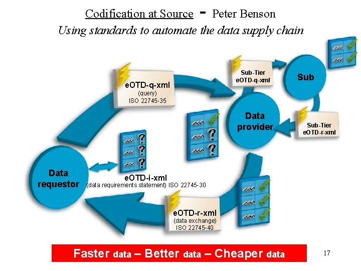 - Codification at Source Peter Benson Using standards to automate the data supply chain