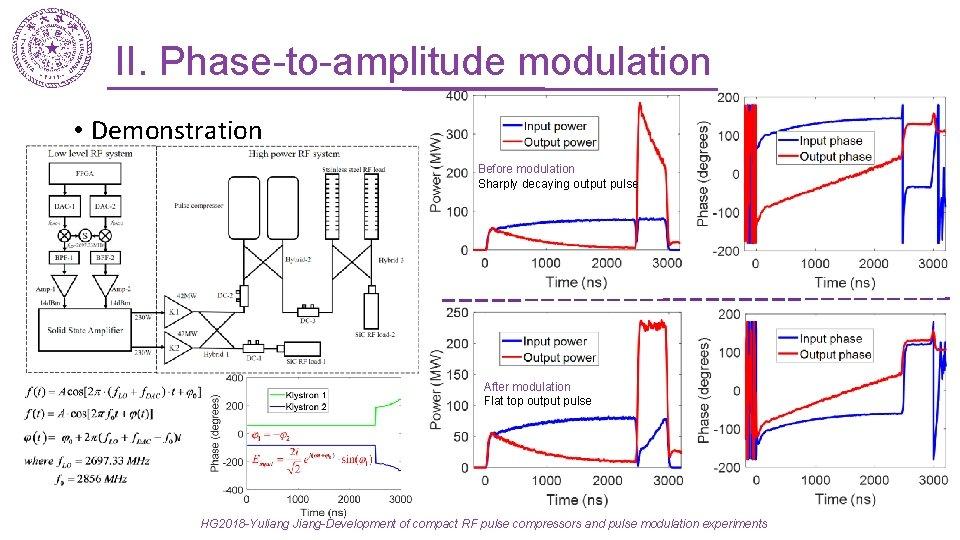 II. Phase-to-amplitude modulation • Demonstration Before modulation Sharply decaying output pulse After modulation Flat