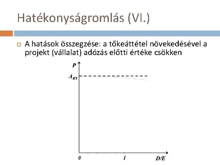Hatékonyságromlás (VI. ) A hatások összegzése: a tőkeáttétel növekedésével a projekt (vállalat) adózás előtti