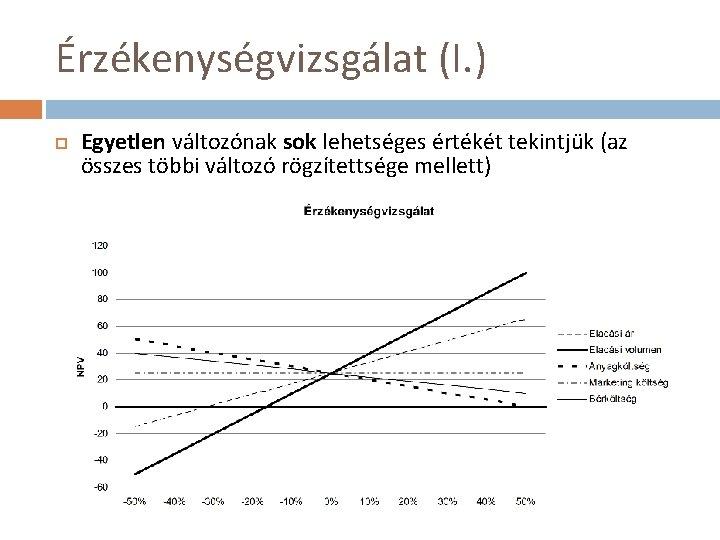 Érzékenységvizsgálat (I. ) Egyetlen változónak sok lehetséges értékét tekintjük (az összes többi változó rögzítettsége