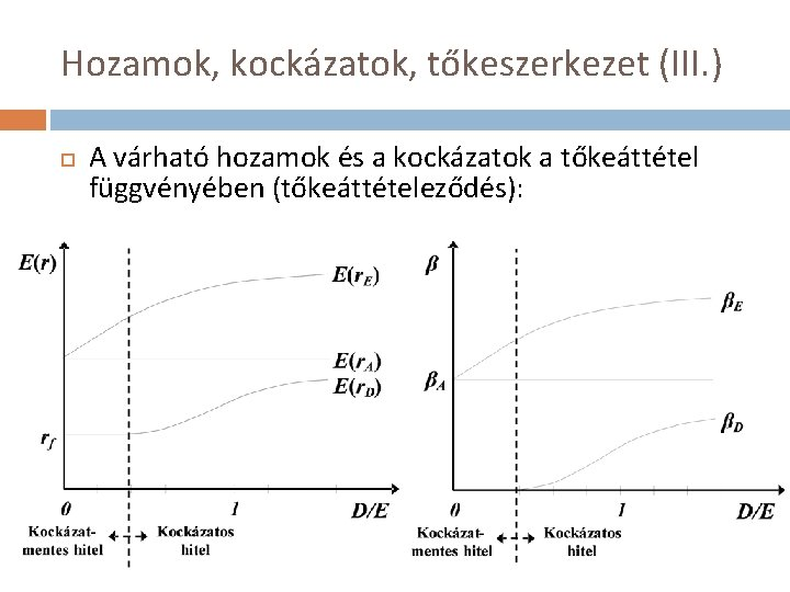 Hozamok, kockázatok, tőkeszerkezet (III. ) A várható hozamok és a kockázatok a tőkeáttétel függvényében