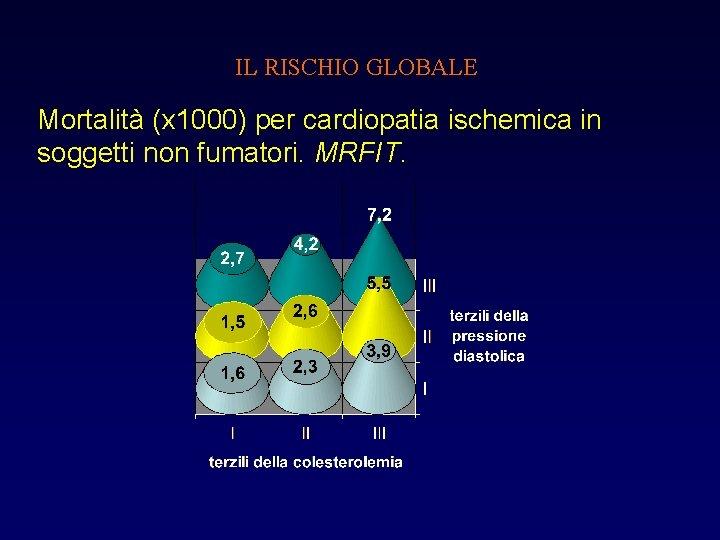 IL RISCHIO GLOBALE Mortalità (x 1000) per cardiopatia ischemica in soggetti non fumatori. MRFIT.