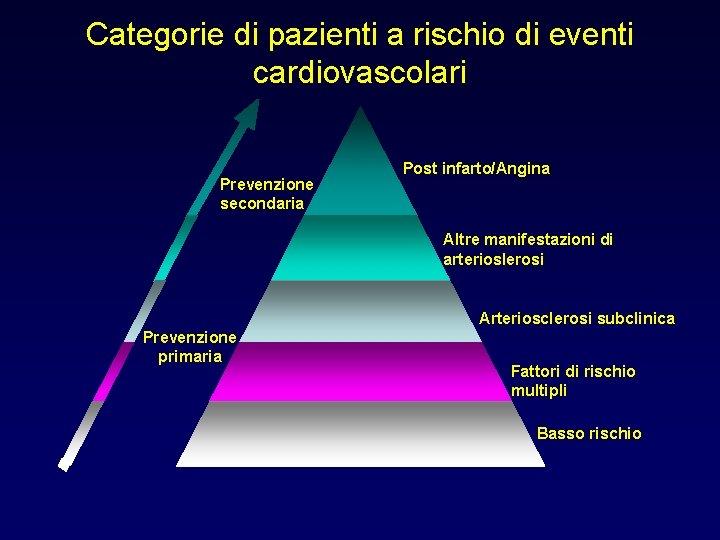 Categorie di pazienti a rischio di eventi cardiovascolari Prevenzione secondaria Post infarto/Angina Altre manifestazioni
