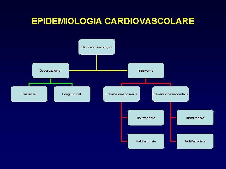 EPIDEMIOLOGIA CARDIOVASCOLARE Studi epidemiologici Osservazionali Trasversali Intervento Longitudinali Prevenzione primaria Prevenzione secondaria Unifattoriale Multifattoriale