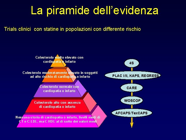 La piramide dell'evidenza Trials clinici con statine in popolazioni con differente rischio Colesterolo molto