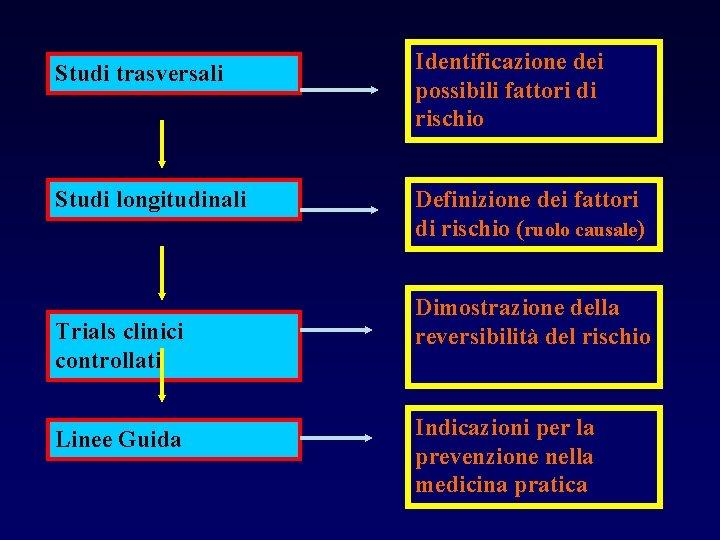 Studi trasversali Identificazione dei possibili fattori di rischio Studi longitudinali Definizione dei fattori di