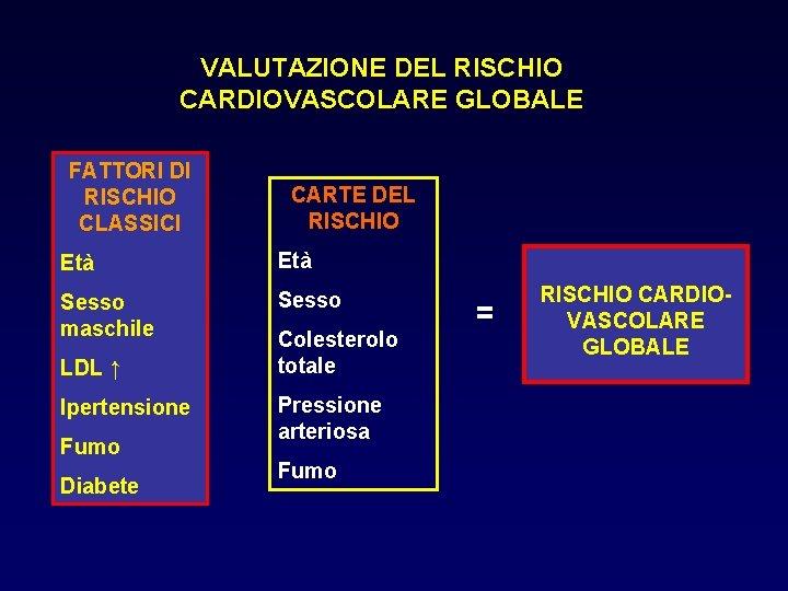 VALUTAZIONE DEL RISCHIO CARDIOVASCOLARE GLOBALE FATTORI DI RISCHIO CLASSICI CARTE DEL RISCHIO Età Sesso