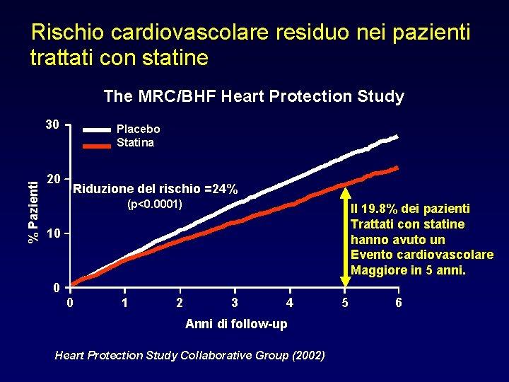 Rischio cardiovascolare residuo nei pazienti trattati con statine The MRC/BHF Heart Protection Study %