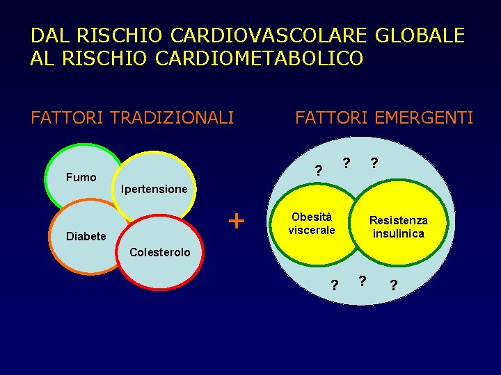DAL RISCHIO CARDIOVASCOLARE GLOBALE AL RISCHIO CARDIOMETABOLICO FATTORI TRADIZIONALI Fumo FATTORI EMERGENTI ? ?