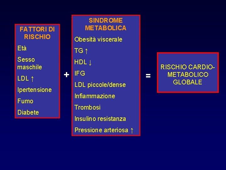 SINDROME METABOLICA FATTORI DI RISCHIO Obesità viscerale Età TG ↑ Sesso maschile HDL ↓