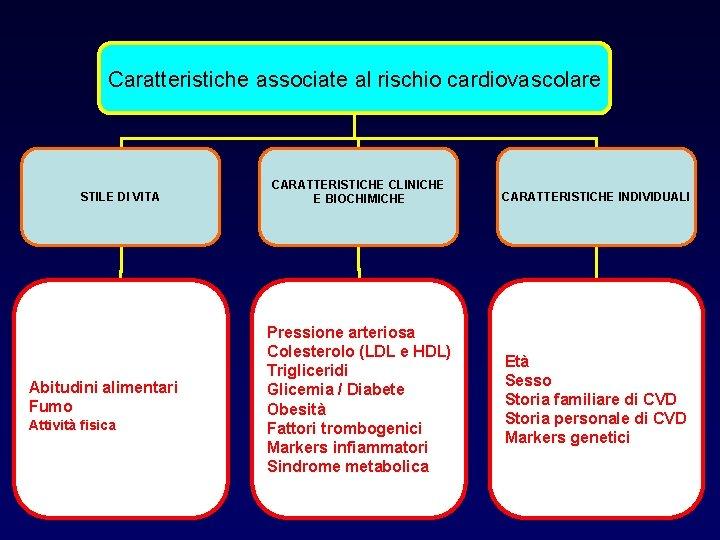 Caratteristiche associate al rischio cardiovascolare STILE DI VITA Abitudini alimentari Fumo Attività fisica CARATTERISTICHE