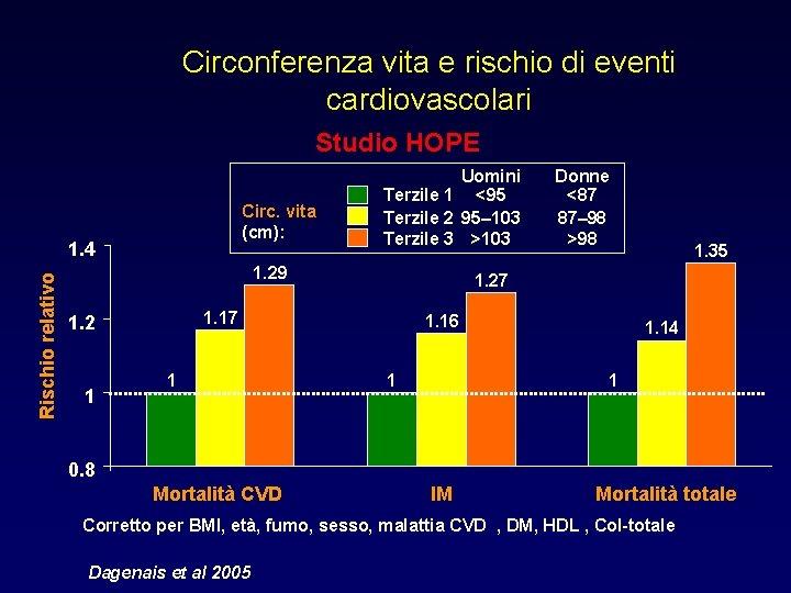 Circonferenza vita e rischio di eventi cardiovascolari Studio HOPE Circ. vita (cm): Rischio relativo