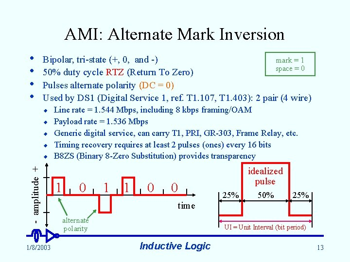 AMI: Alternate Mark Inversion • • mark = 1 Bipolar, tri-state (+, 0, and