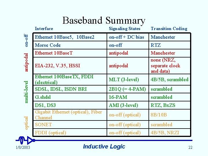 optical multi-level antipodal on-off Baseband Summary 1/8/2003 Interface Signaling States Transition Coding Ethernet 10