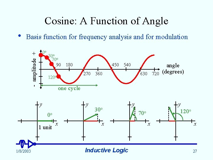 Cosine: A Function of Angle Basis function for frequency analysis and for modulation 0