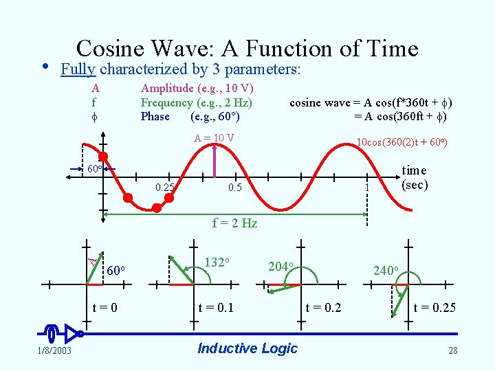 • Cosine Wave: A Function of Time Fully characterized by 3 parameters: A