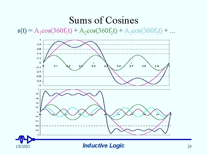 Sums of Cosines s(t) = A 1 cos(360 f 1 t) + A 2