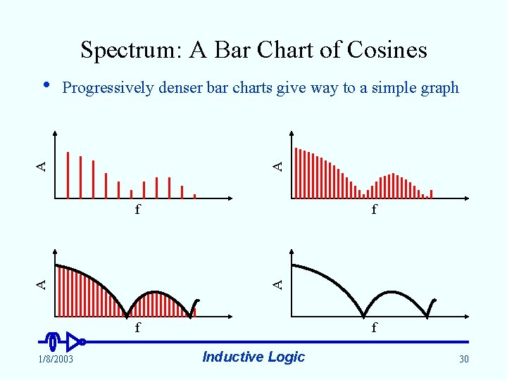 Spectrum: A Bar Chart of Cosines A Progressively denser bar charts give way to