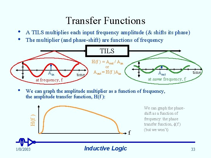 Transfer Functions • • A TILS multiplies each input frequency amplitude (& shifts its