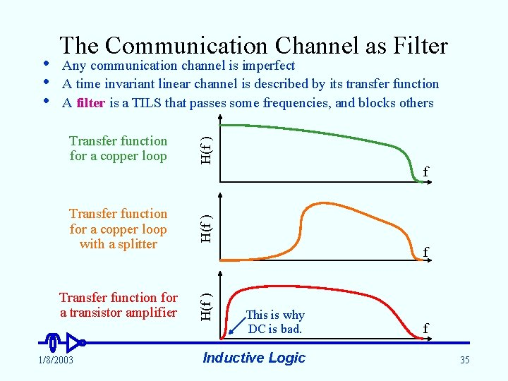 Any communication channel is imperfect A time invariant linear channel is described by its