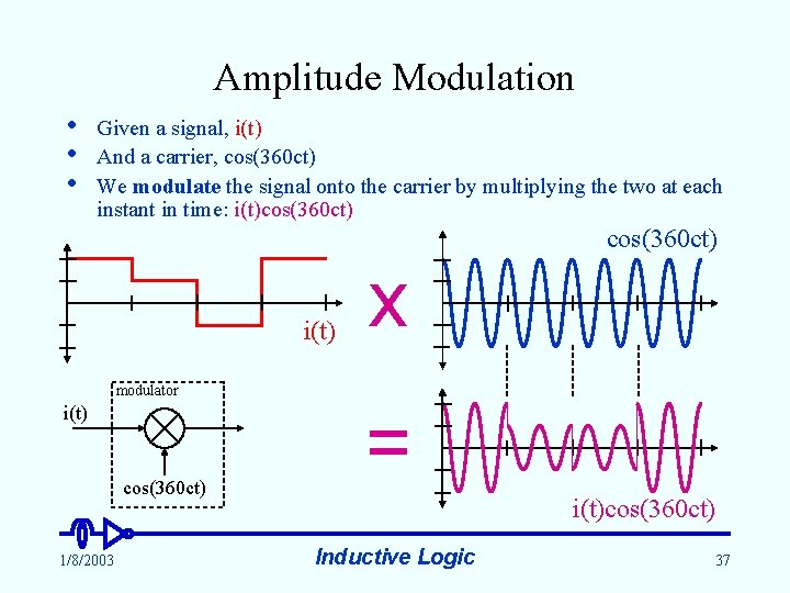 Amplitude Modulation • • • Given a signal, i(t) And a carrier, cos(360 ct)