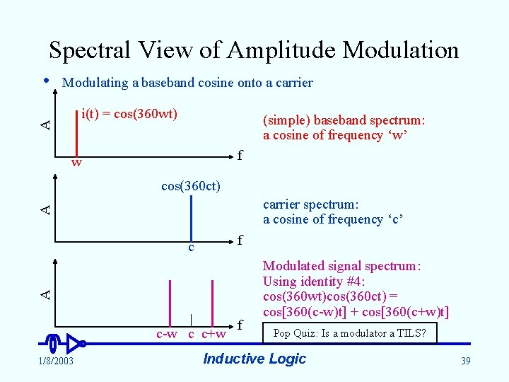 Spectral View of Amplitude Modulation Modulating a baseband cosine onto a carrier i(t) =