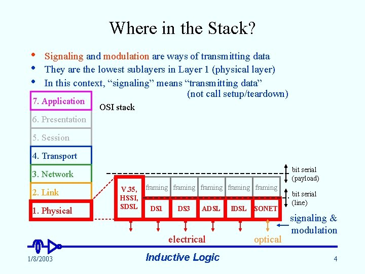Where in the Stack? • • • Signaling and modulation are ways of transmitting