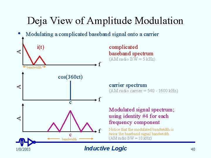 Deja View of Amplitude Modulation Modulating a complicated baseband signal onto a carrier complicated